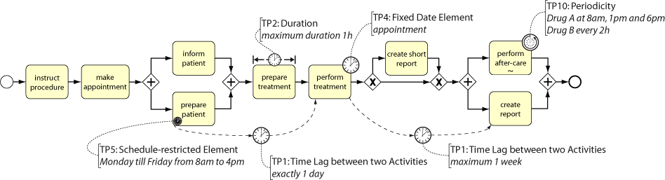 Example of a Process Model with Time Constraints