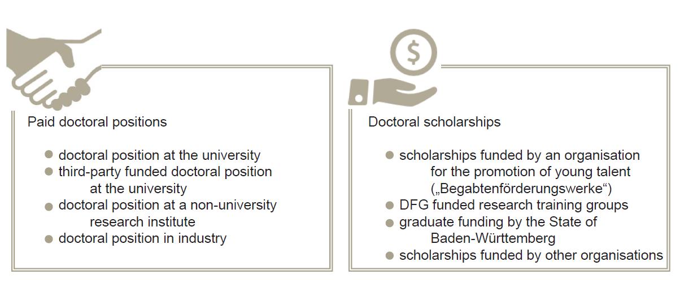 Funding - Ulm University