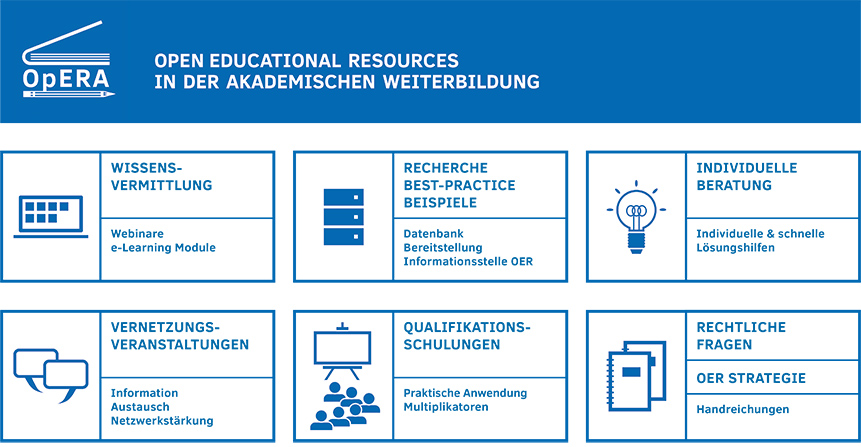 OpERA - Open Educational Resources in der akademischen Weiterbildung