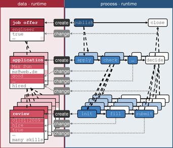Fig.1: Data and Process Structure within Application Systems