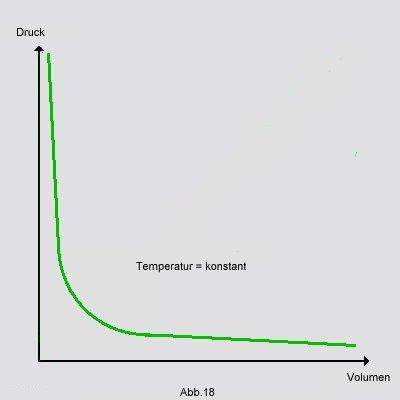 Das Boyle-Mariottsche Gasgesetz