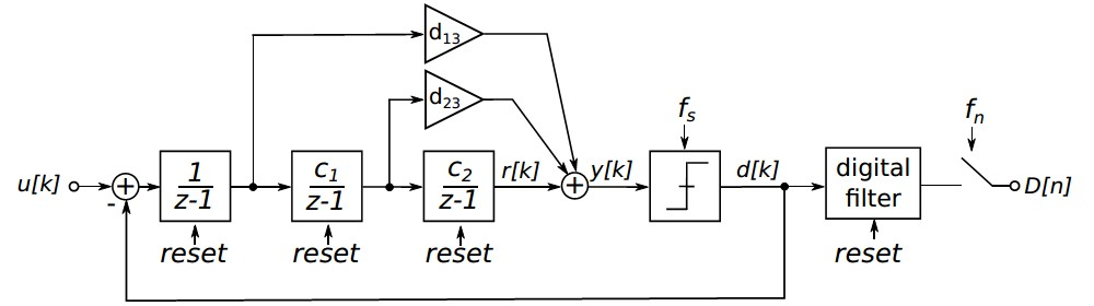 Block diagram of an incremental ΣΔ ADC