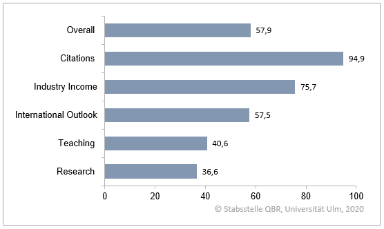 THE Score 2020 für UULM: Balkendiagramm mit Overall (57,9%), Citization (94,9%), Industry Income (75,7%), International Outlook (57,5%), Teaching (40,6%) und Research (36,6%).